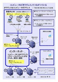 コンピュータは「IPアドレス」でつながつている