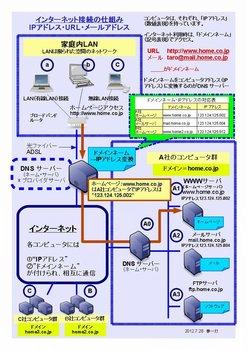 インターネット接続の仕組み:IPアドレス・URL・メールアドレス