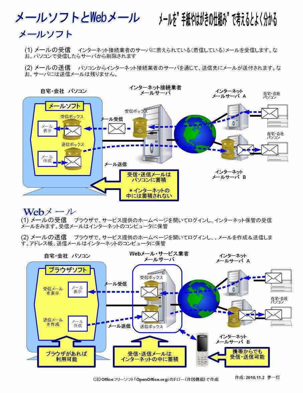 メールソフトとWebメール